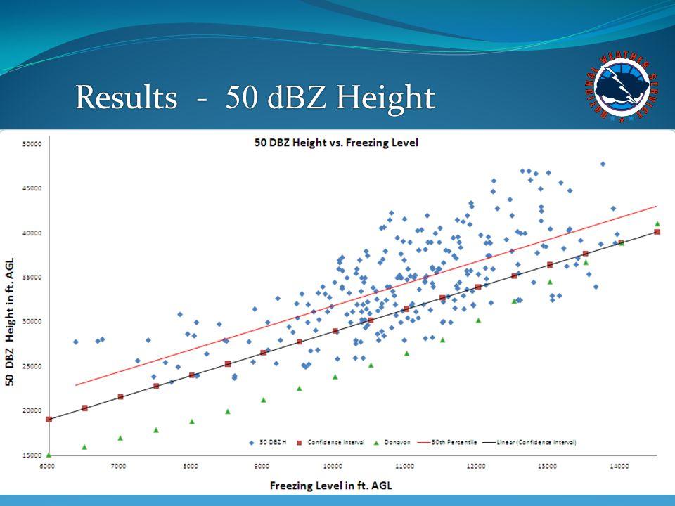 Results - 50 dBZ Height