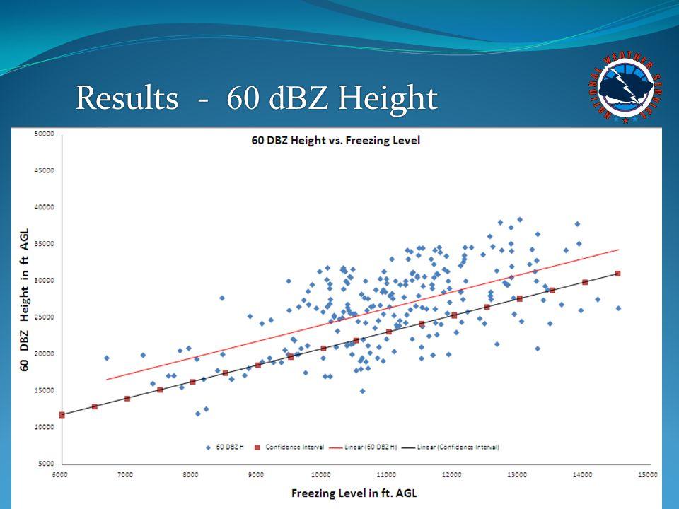 Results - 60 dBZ Height
