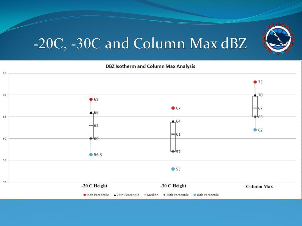 -20C, -30C and Column Max dBZ