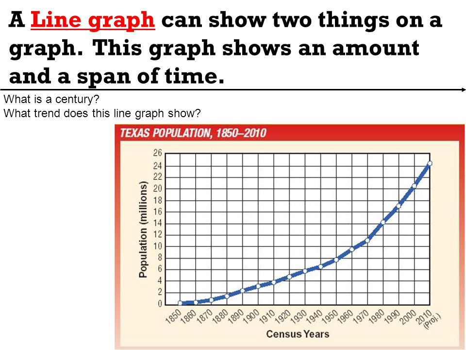 A Line graph can show two things on a graph.This graph shows an amount and a span of time.