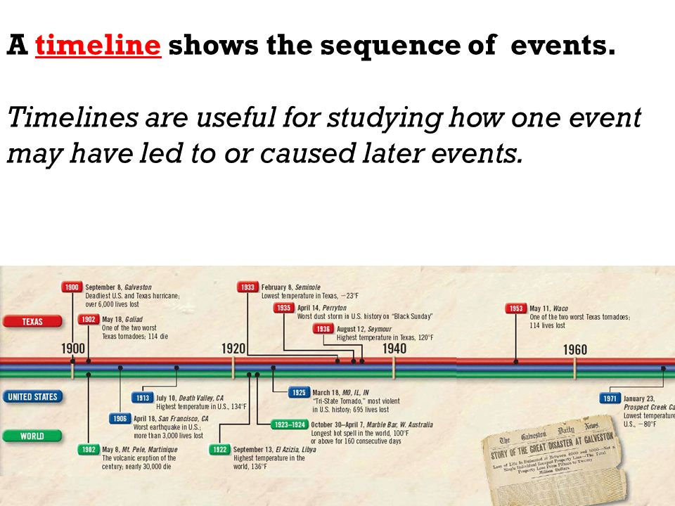 A timeline shows the sequence of events.