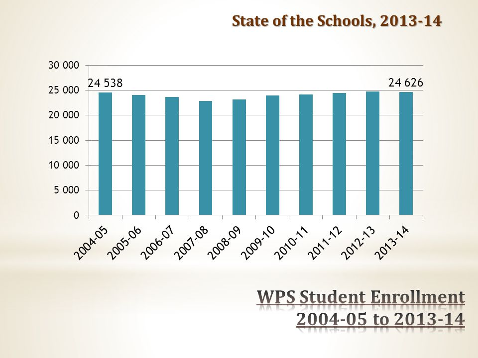 State of the Schools, 2013-14