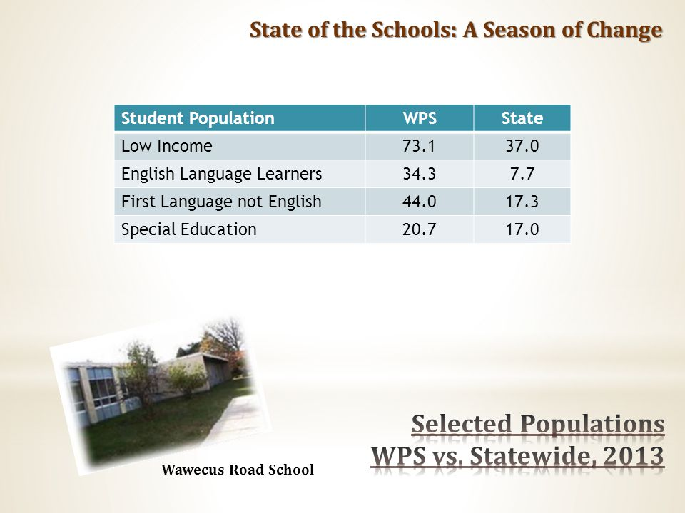 State of the Schools: A Season of Change Student PopulationWPSState Low Income73.137.0 English Language Learners34.37.7 First Language not English44.017.3 Special Education20.717.0 Wawecus Road School