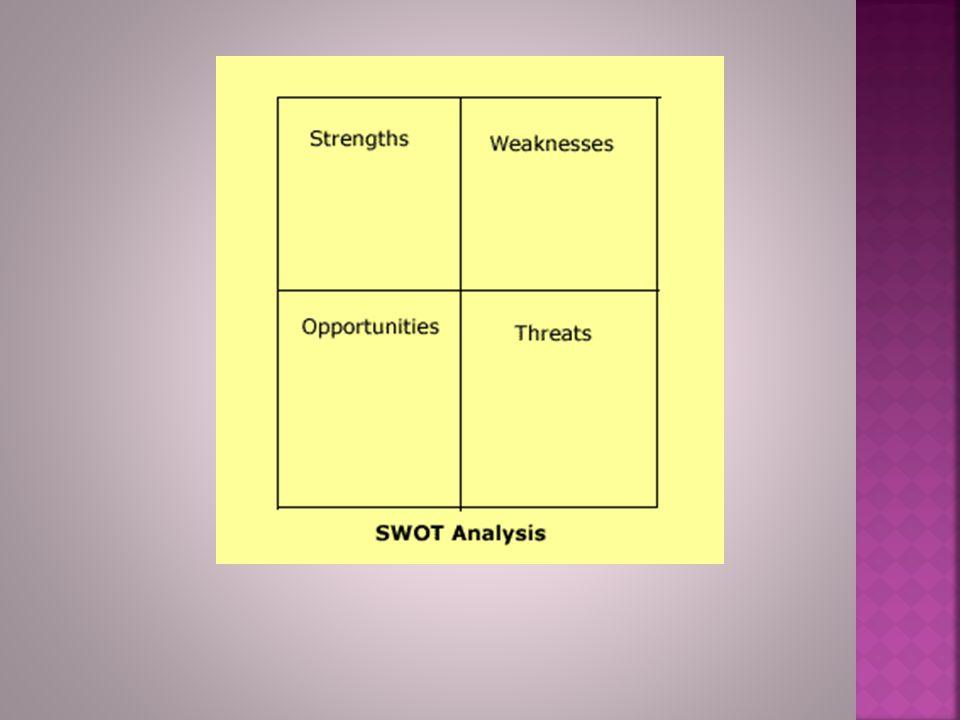  Strengths (internal)  Weaknesses (internal)  Opportunities (external)  Threats (external)