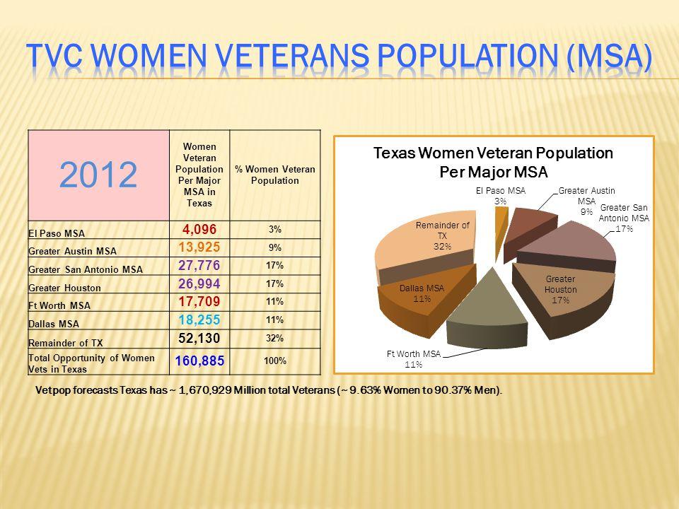 Vetpop forecasts Texas has ~ 1,670,929 Million total Veterans (~ 9.63% Women to 90.37% Men).