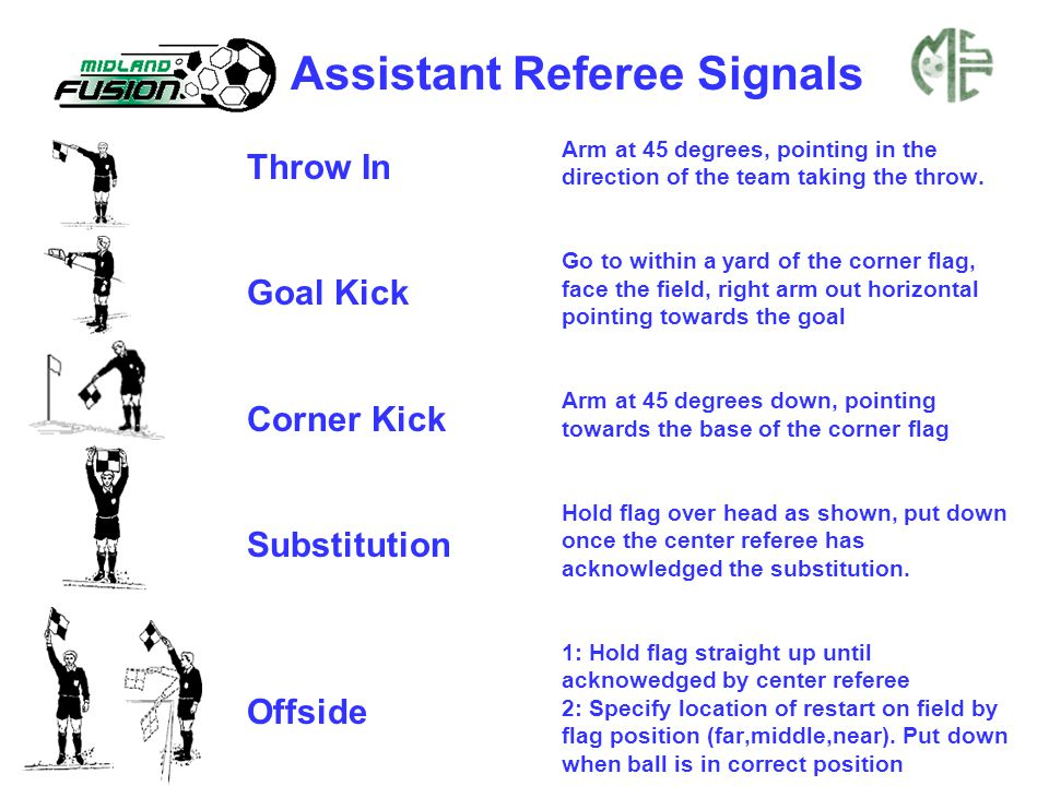 Assistant Referee Signals Throw In Goal Kick Corner Kick Substitution Offside Arm at 45 degrees, pointing in the direction of the team taking the thro