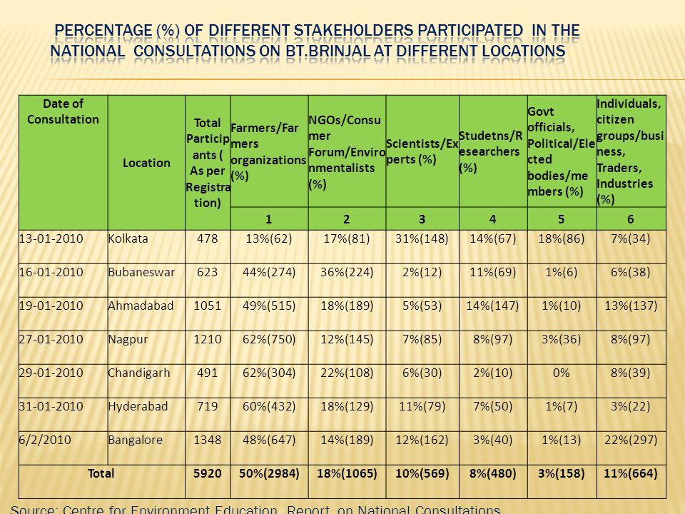 Date of Consultation Location Total Particip ants ( As per Registra tion) Farmers/Far mers organizations (%) NGOs/Consu mer Forum/Enviro nmentalists (