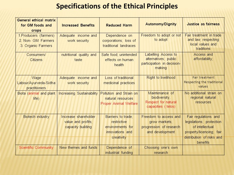 General ethical matrix for GM foods and crops Increased BenefitsReduced Harm Autonomy/DignityJustice as fairness 1.Producers (farmers) 2. Non- GM Farm