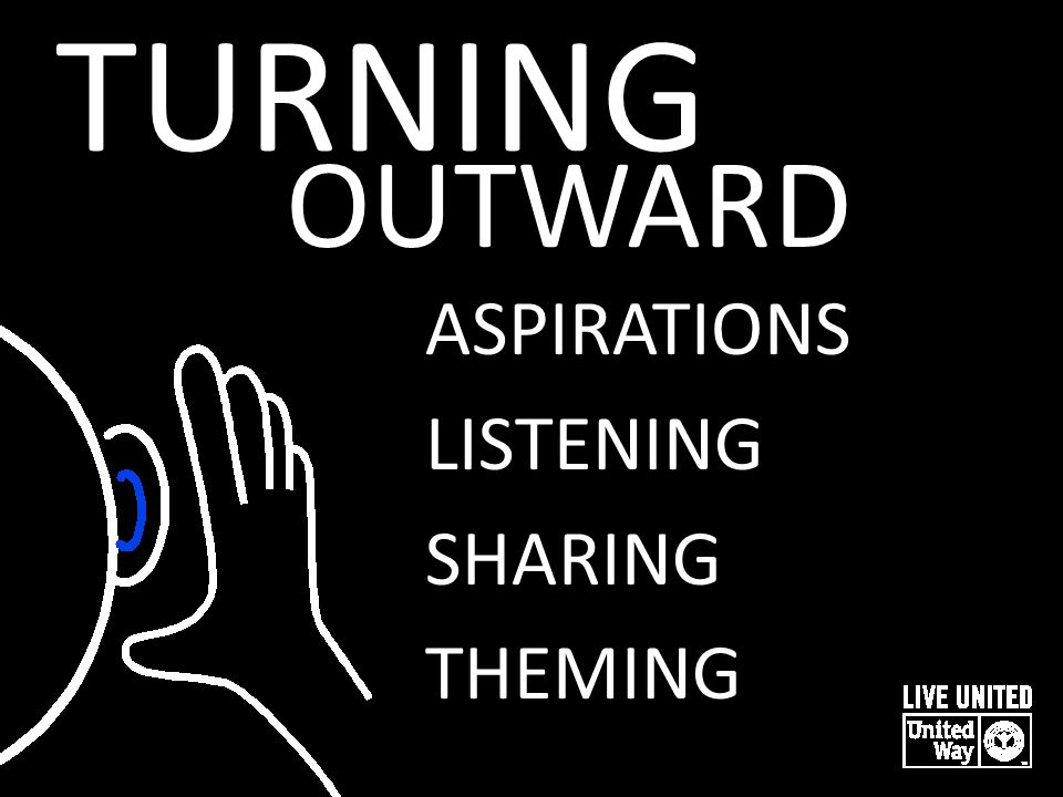 TURNING ASPIRATIONS LISTENING SHARING THEMING OUTWARD