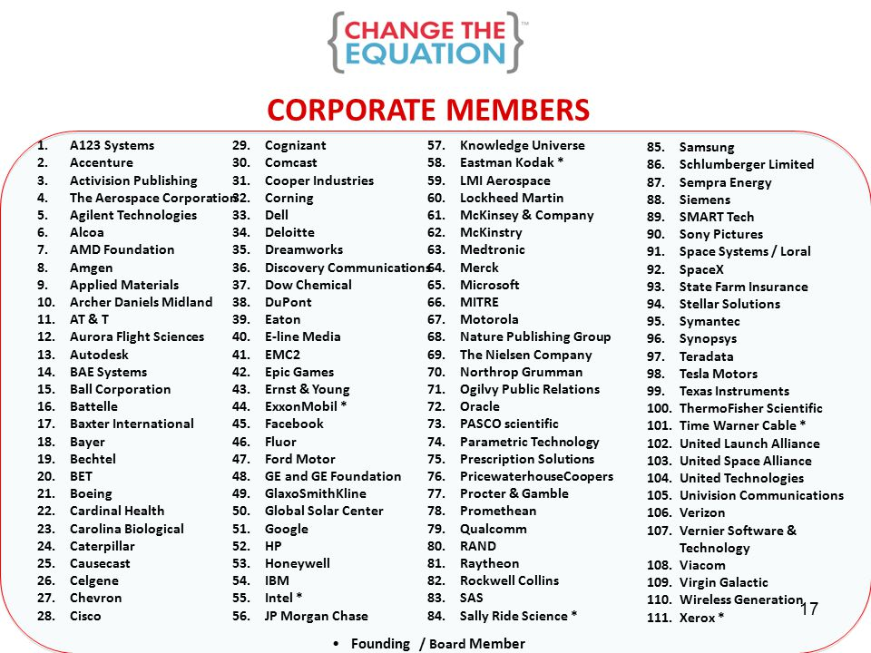 CORPORATE MEMBERS Founding / Board Member 85.Samsung 86.Schlumberger Limited 87.Sempra Energy 88.Siemens 89.SMART Tech 90.Sony Pictures 91.Space Systems / Loral 92.SpaceX 93.State Farm Insurance 94.Stellar Solutions 95.Symantec 96.Synopsys 97.Teradata 98.Tesla Motors 99.Texas Instruments 100.ThermoFisher Scientific 101.Time Warner Cable * 102.United Launch Alliance 103.United Space Alliance 104.United Technologies 105.Univision Communications 106.Verizon 107.Vernier Software & Technology 108.Viacom 109.Virgin Galactic 110.Wireless Generation 111.Xerox * 1.A123 Systems 2.Accenture 3.Activision Publishing 4.The Aerospace Corporation 5.Agilent Technologies 6.Alcoa 7.AMD Foundation 8.Amgen 9.Applied Materials 10.Archer Daniels Midland 11.AT & T 12.Aurora Flight Sciences 13.Autodesk 14.BAE Systems 15.Ball Corporation 16.Battelle 17.Baxter International 18.Bayer 19.Bechtel 20.BET 21.Boeing 22.Cardinal Health 23.Carolina Biological 24.Caterpillar 25.Causecast 26.Celgene 27.Chevron 28.Cisco 29.Cognizant 30.Comcast 31.Cooper Industries 32.Corning 33.Dell 34.Deloitte 35.Dreamworks 36.Discovery Communications 37.Dow Chemical 38.DuPont 39.Eaton 40.E-line Media 41.EMC2 42.Epic Games 43.Ernst & Young 44.ExxonMobil * 45.Facebook 46.Fluor 47.Ford Motor 48.GE and GE Foundation 49.GlaxoSmithKline 50.Global Solar Center 51.Google 52.HP 53.Honeywell 54.IBM 55.Intel * 56.JP Morgan Chase 57.Knowledge Universe 58.Eastman Kodak * 59.LMI Aerospace 60.Lockheed Martin 61.McKinsey & Company 62.McKinstry 63.Medtronic 64.Merck 65.Microsoft 66.MITRE 67.Motorola 68.Nature Publishing Group 69.The Nielsen Company 70.Northrop Grumman 71.Ogilvy Public Relations 72.Oracle 73.PASCO scientific 74.Parametric Technology 75.Prescription Solutions 76.PricewaterhouseCoopers 77.Procter & Gamble 78.Promethean 79.Qualcomm 80.RAND 81.Raytheon 82.Rockwell Collins 83.SAS 84.Sally Ride Science * 17