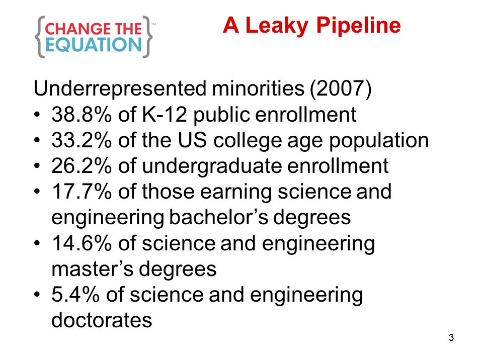 A Leaky Pipeline Underrepresented minorities (2007) 38.8% of K-12 public enrollment 33.2% of the US college age population 26.2% of undergraduate enrollment 17.7% of those earning science and engineering bachelor's degrees 14.6% of science and engineering master's degrees 5.4% of science and engineering doctorates 3