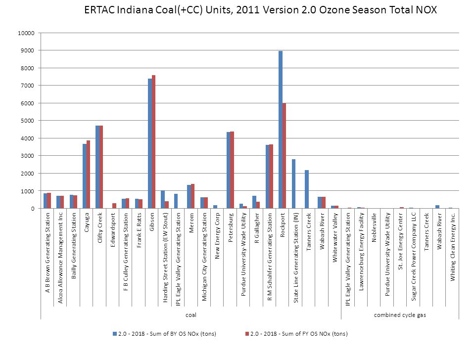 ERTAC Indiana Coal(+CC) Units, 2011 Version 2.0 Ozone Season Total NOX
