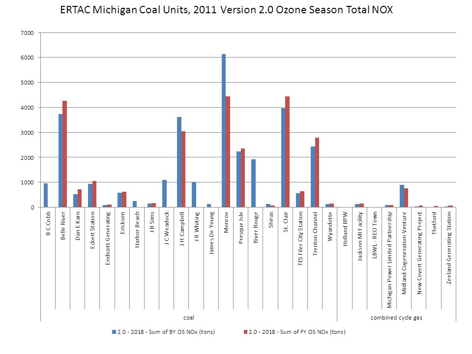 ERTAC Michigan Coal Units, 2011 Version 2.0 Ozone Season Total NOX