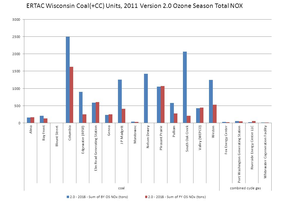 ERTAC Wisconsin Coal(+CC) Units, 2011 Version 2.0 Ozone Season Total NOX
