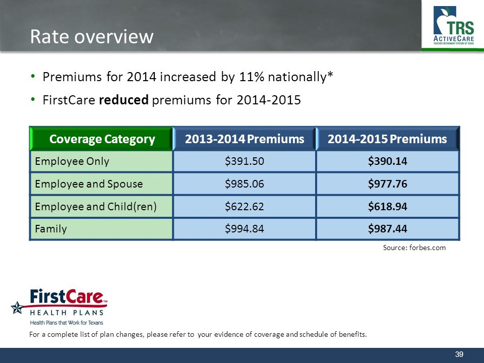 39 Rate overview Premiums for 2014 increased by 11% nationally* FirstCare reduced premiums for 2014-2015 Coverage Category2013-2014 Premiums2014-2015