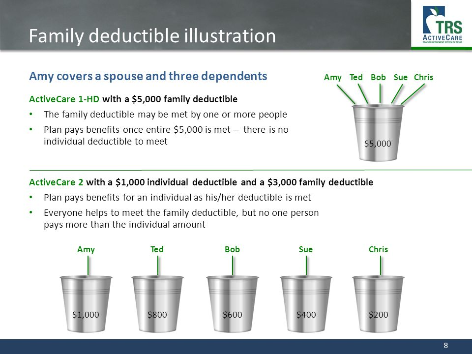8 Family deductible illustration ActiveCare 1-HD with a $5,000 family deductible The family deductible may be met by one or more people Plan pays bene