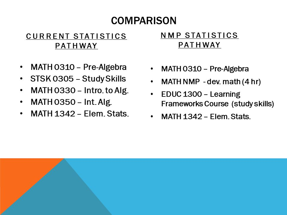 COMPARISON CURRENT STATISTICS PATHWAY MATH 0310 – Pre-Algebra STSK 0305 – Study Skills MATH 0330 – Intro. to Alg. MATH 0350 – Int. Alg. MATH 1342 – El