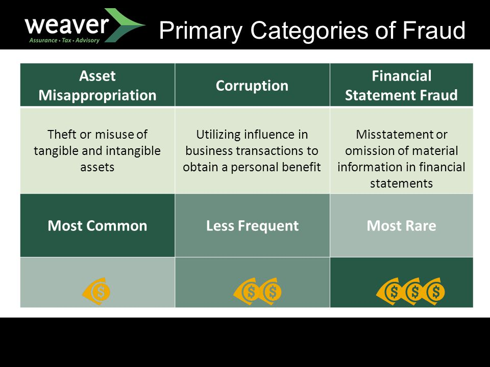Primary Categories of Fraud Asset Misappropriation Corruption Financial Statement Fraud Theft or misuse of tangible and intangible assets Utilizing influence in business transactions to obtain a personal benefit Misstatement or omission of material information in financial statements Most Common Less FrequentMost Rare