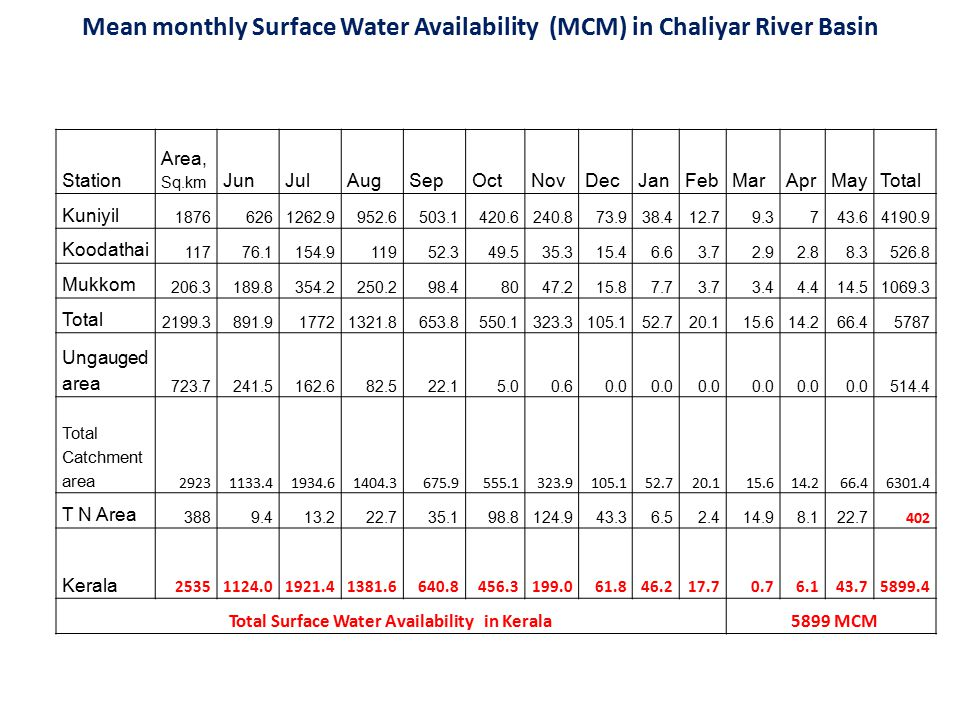 Mean monthly Surface Water Availability (MCM) in Chaliyar River Basin Station Area, Sq.km JunJulAugSepOctNovDecJanFebMarAprMayTotal Kuniyil 18766261262.9952.6503.1420.6240.873.938.412.79.3743.64190.9 Koodathai 11776.1154.911952.349.535.315.46.63.72.92.88.3526.8 Mukkom 206.3189.8354.2250.298.48047.215.87.73.73.44.414.51069.3 Total 2199.3891.917721321.8653.8550.1323.3105.152.720.115.614.266.45787 Ungauged area 723.7241.5162.682.522.15.00.60.0 514.4 Total Catchment area 29231133.41934.61404.3675.9555.1323.9105.152.720.115.614.266.46301.4 T N Area 3889.413.222.735.198.8124.943.36.52.414.98.122.7 402 Kerala 25351124.01921.41381.6640.8456.3199.061.846.217.70.76.143.75899.4 Total Surface Water Availability in Kerala 5899 MCM