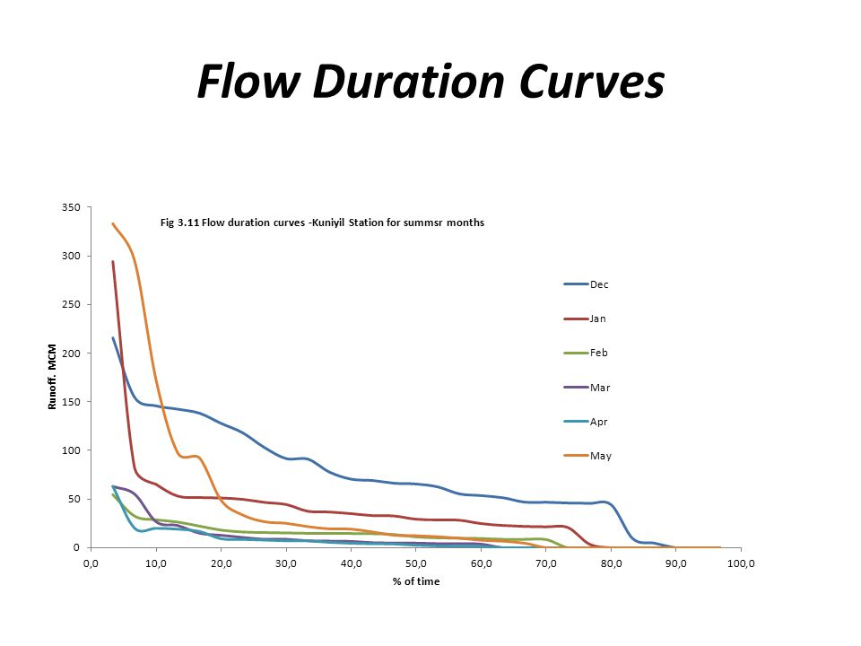 Flow Duration Curves