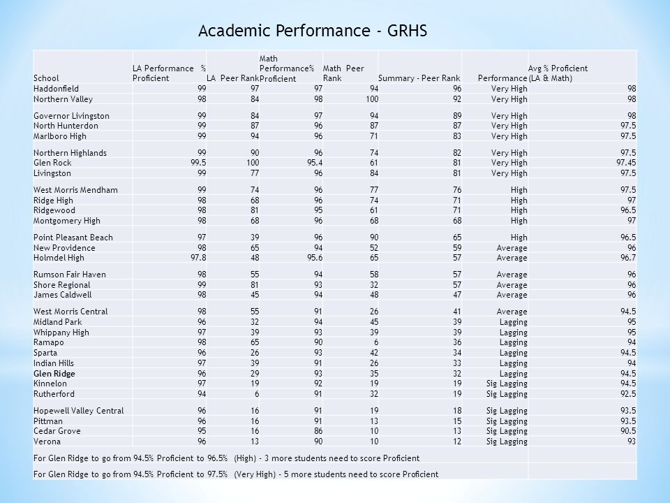 School LA Performance % ProficientLA Peer Rank Math Performance% Proficient Math Peer RankSummary - Peer RankPerformance Avg % Proficient (LA & Math) Haddonfield9997 9496Very High98 Northern Valley98849810092Very High98 Governor Livingston9984979489Very High98 North Hunterdon99879687 Very High97.5 Marlboro High9994967183Very High97.5 Northern Highlands9990967482Very High97.5 Glen Rock99.510095.46181Very High97.45 Livingston9977968481Very High97.5 West Morris Mendham9974967776High97.5 Ridge High9868967471High97 Ridgewood9881956171High96.5 Montgomery High98689668 High97 Point Pleasant Beach9739969065High96.5 New Providence9865945259Average96 Holmdel High97.84895.66557Average96.7 Rumson Fair Haven9855945857Average96 Shore Regional9981933257Average96 James Caldwell9845944847Average96 West Morris Central9855912641Average94.5 Midland Park9632944539Lagging95 Whippany High97399339 Lagging95 Ramapo986590636Lagging94 Sparta9626934234Lagging94.5 Indian Hills9739912633Lagging94 Glen Ridge9629933532Lagging94.5 Kinnelon97199219 Sig Lagging94.5 Rutherford946913219Sig Lagging92.5 Hopewell Valley Central9616911918Sig Lagging93.5 Pittman9616911315Sig Lagging93.5 Cedar Grove9516861013Sig Lagging90.5 Verona9613901012Sig Lagging93 For Glen Ridge to go from 94.5% Proficient to 96.5% (High) - 3 more students need to score Proficient For Glen Ridge to go from 94.5% Proficient to 97.5% (Very High) - 5 more students need to score Proficient Academic Performance - GRHS