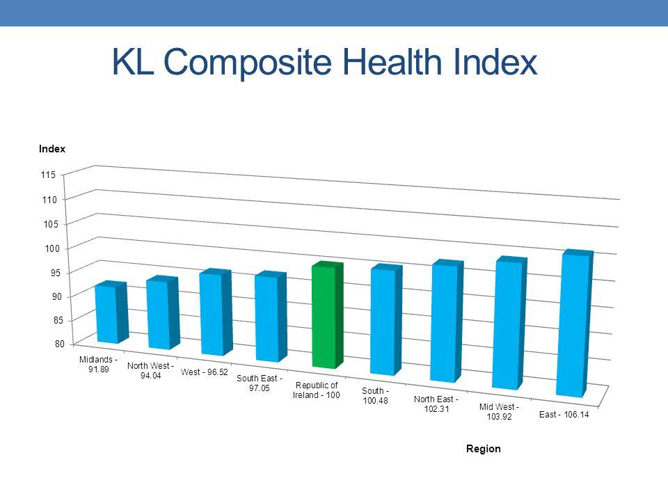 KL Composite Health Index