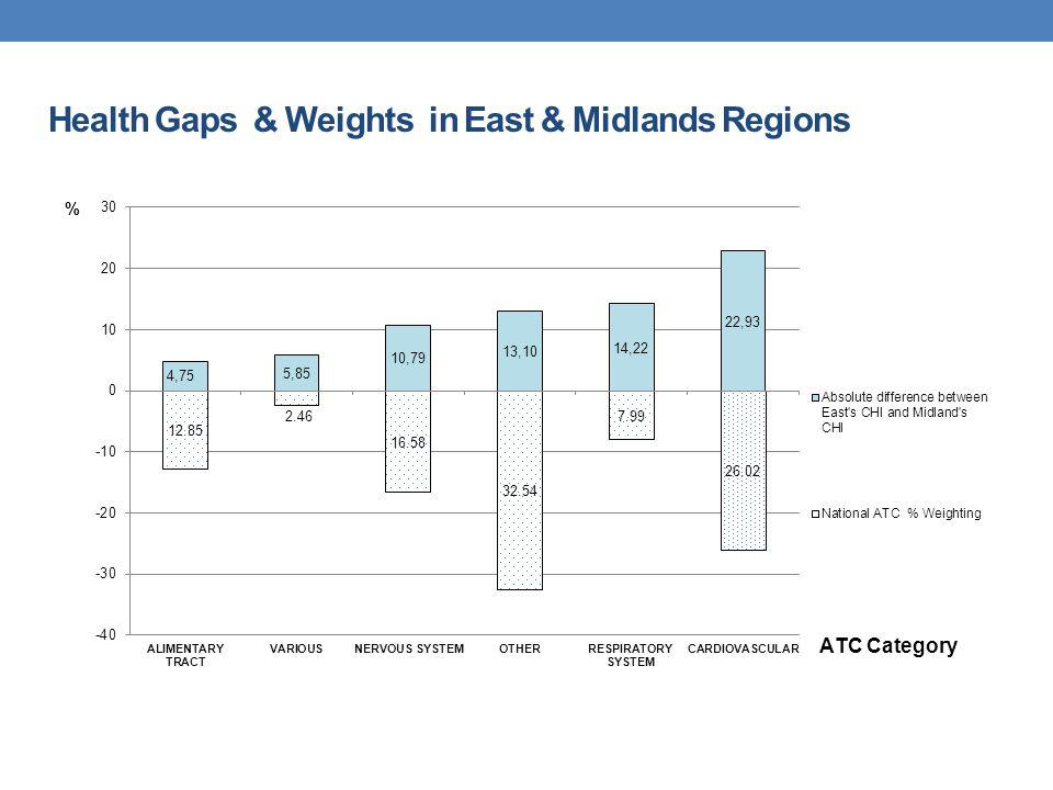 Health Gaps & Weights in East & Midlands Regions