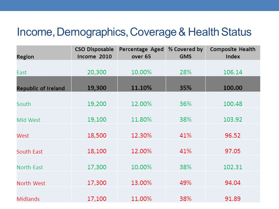 Income, Demographics, Coverage & Health Status Region CSO Disposable Income 2010 Percentage Aged over 65 % Covered by GMS Composite Health Index East 20,30010.00%28%106.14 Republic of Ireland 19,30011.10%35%100.00 South 19,20012.00%36%100.48 Mid West 19,10011.80%38%103.92 West 18,50012.30%41%96.52 South East 18,10012.00%41%97.05 North East 17,30010.00%38%102.31 North West 17,30013.00%49%94.04 Midlands 17,10011.00%38%91.89