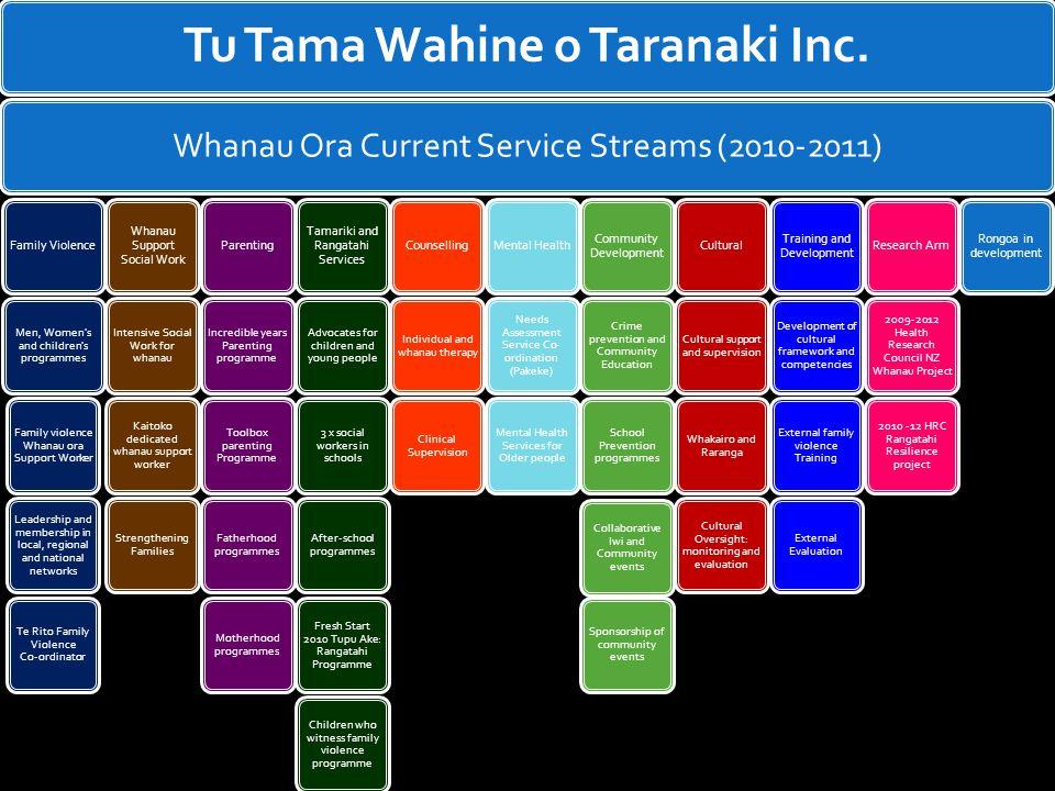 Tu Tama Wahine o Taranaki Inc.