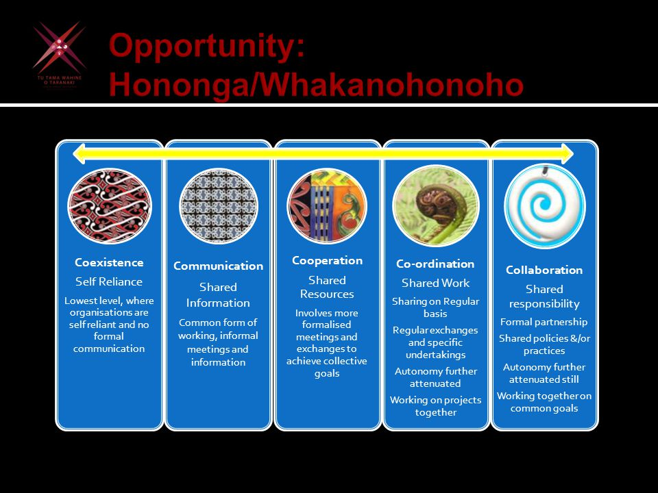 Opportunity: Hononga/Whakanohonoho Coexistence Self Reliance Lowest level, where organisations are self reliant and no formal communication Communicat