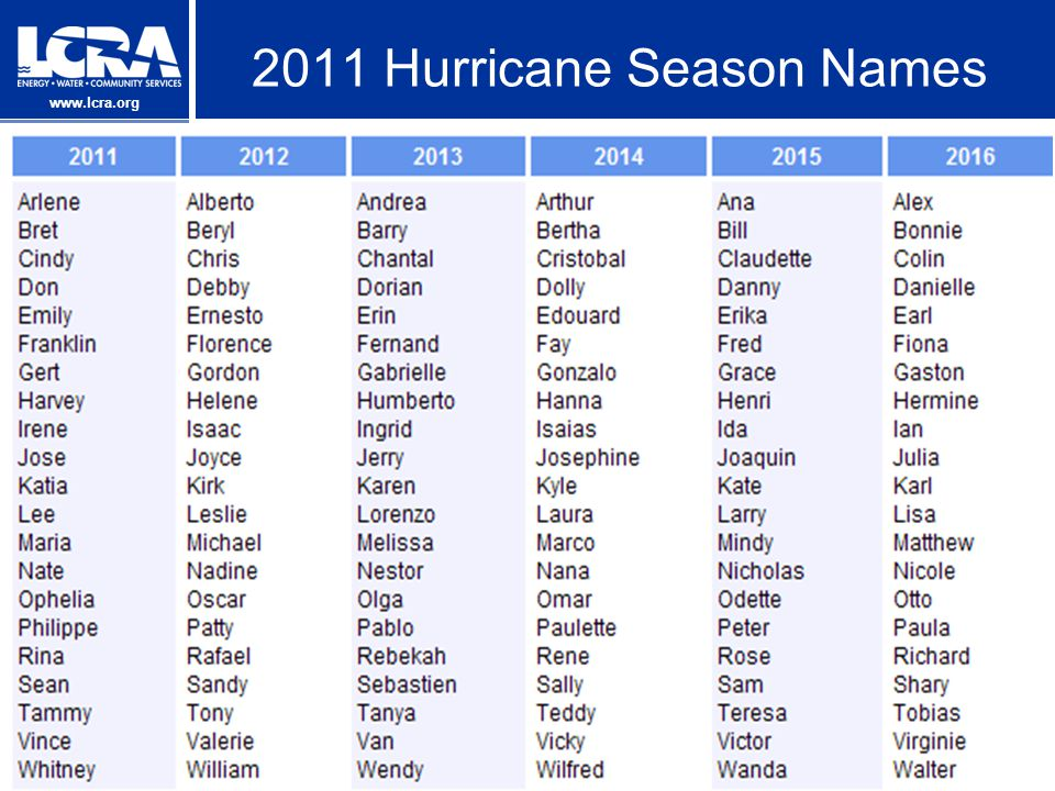 2011 Hurricane Season Names