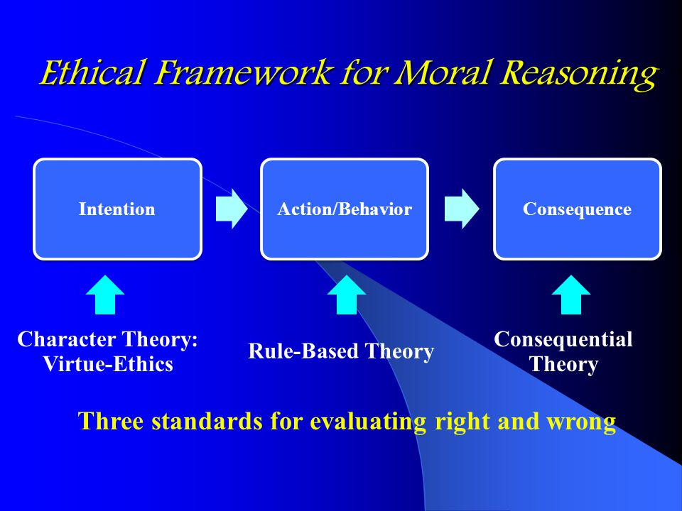 Ethical Framework for Moral Reasoning IntentionAction/BehaviorConsequence Character Theory: Virtue-Ethics Rule-Based Theory Consequential Theory Three standards for evaluating right and wrong