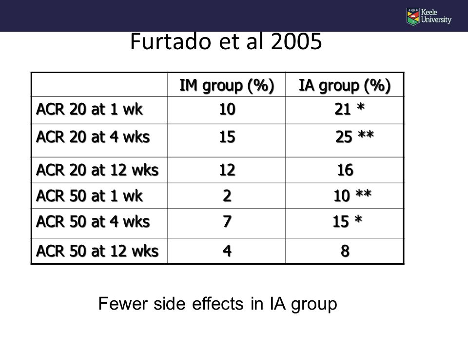 Furtado et al 2005 IM group (%) IA group (%) ACR 20 at 1 wk 10 21 * 21 * ACR 20 at 4 wks 15 25 ** 25 ** ACR 20 at 12 wks 1216 ACR 50 at 1 wk 2 10 ** 10 ** ACR 50 at 4 wks 7 15 * 15 * ACR 50 at 12 wks 48 Fewer side effects in IA group