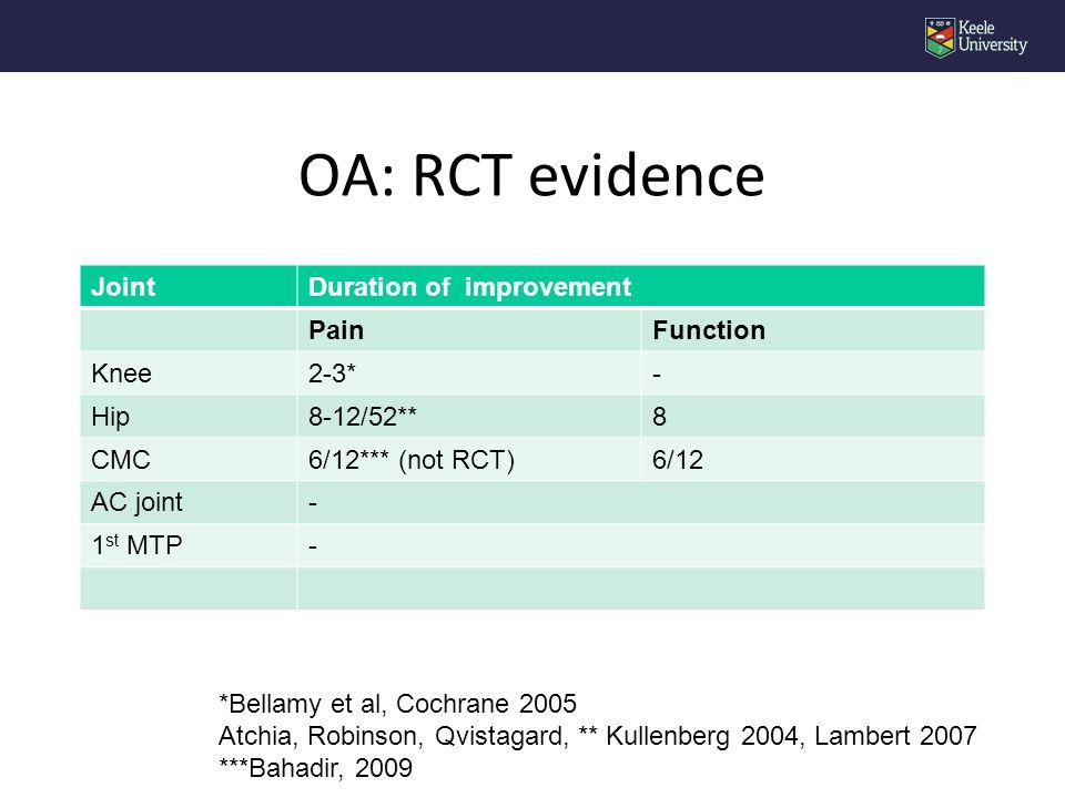 JointDuration of improvement PainFunction Knee2-3*- Hip8-12/52**8 CMC6/12*** (not RCT)6/12 AC joint- 1 st MTP- OA: RCT evidence *Bellamy et al, Cochrane 2005 Atchia, Robinson, Qvistagard, ** Kullenberg 2004, Lambert 2007 ***Bahadir, 2009