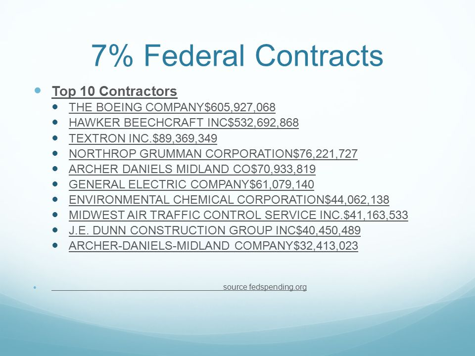 7% Federal Contracts Top 10 Contractors THE BOEING COMPANY$605,927,068 HAWKER BEECHCRAFT INC$532,692,868 TEXTRON INC.$89,369,349 NORTHROP GRUMMAN CORPORATION$76,221,727 ARCHER DANIELS MIDLAND CO$70,933,819 GENERAL ELECTRIC COMPANY$61,079,140 ENVIRONMENTAL CHEMICAL CORPORATION$44,062,138 MIDWEST AIR TRAFFIC CONTROL SERVICE INC.$41,163,533 J.E.