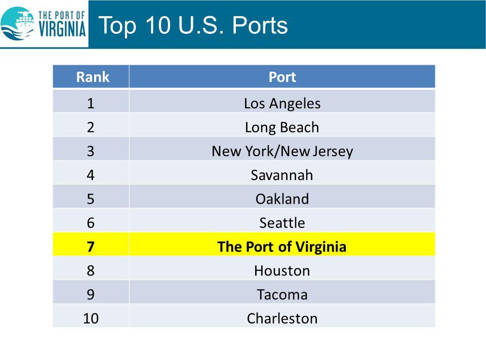 Top 10 U.S.