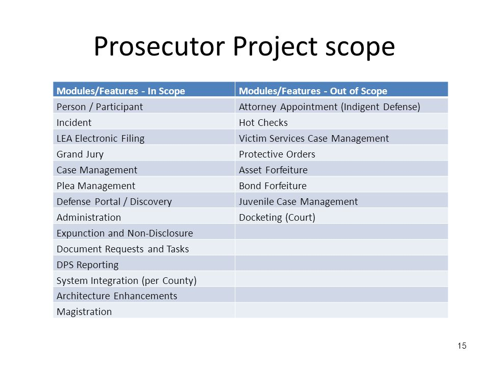 Prosecutor Project scope Modules/Features - In ScopeModules/Features - Out of Scope Person / ParticipantAttorney Appointment (Indigent Defense) IncidentHot Checks LEA Electronic FilingVictim Services Case Management Grand JuryProtective Orders Case ManagementAsset Forfeiture Plea ManagementBond Forfeiture Defense Portal / DiscoveryJuvenile Case Management AdministrationDocketing (Court) Expunction and Non-Disclosure Document Requests and Tasks DPS Reporting System Integration (per County) Architecture Enhancements Magistration 15