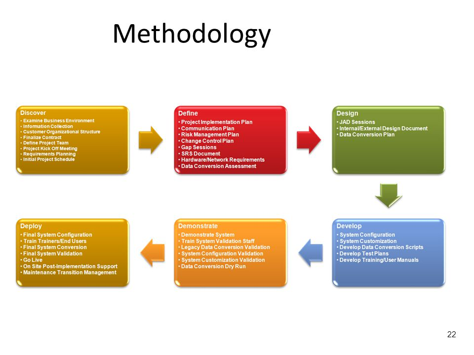 Methodology 22