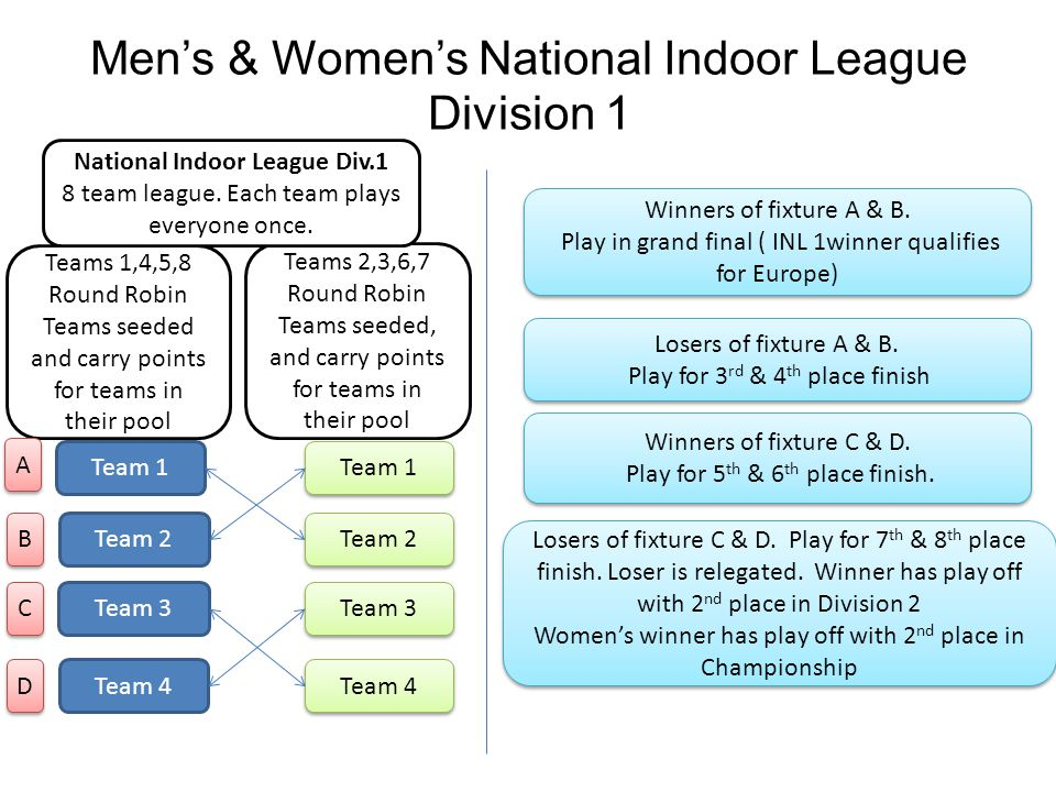 Men's & Women's National Indoor League Division 1 Teams 1,4,5,8 Round Robin Teams seeded and carry points for teams in their pool Teams 2,3,6,7 Round Robin Teams seeded, and carry points for teams in their pool Winners of fixture A & B.