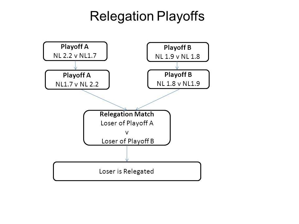 Relegation Playoffs Playoff A NL 2.2 v NL1.7 Playoff B NL 1.9 v NL 1.8 Loser is Relegated Relegation Match Loser of Playoff A v Loser of Playoff B Playoff A NL1.7 v NL 2.2 Playoff B NL 1.8 v NL1.9