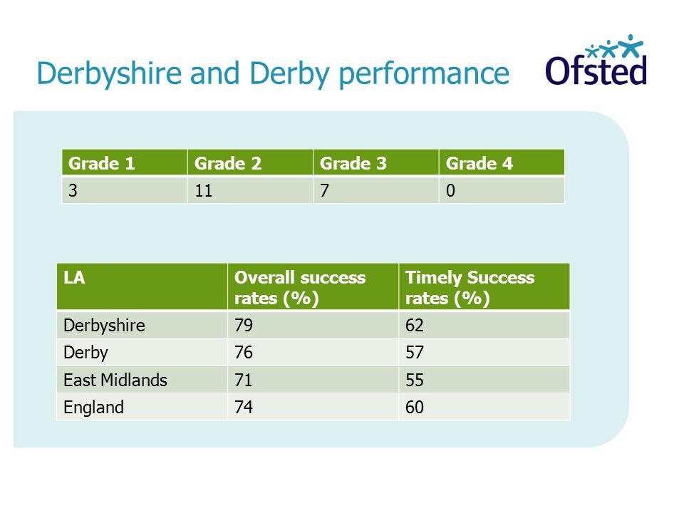 Derbyshire and Derby performance Grade 1Grade 2Grade 3Grade 4 31170 LAOverall success rates (%) Timely Success rates (%) Derbyshire7962 Derby7657 East