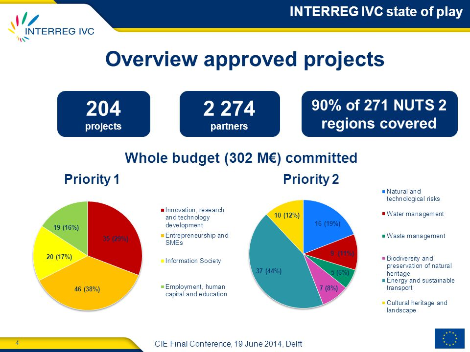 4 CIE Final Conference, 19 June 2014, Delft Overview approved projects 204 projects 2 274 partners Whole budget (302 M€) committed Priority 1Priority 2 90% of 271 NUTS 2 regions covered INTERREG IVC state of play