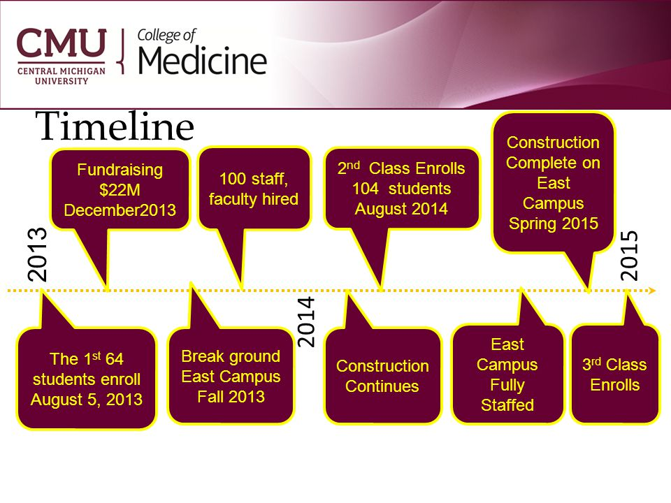 TIMELINE Inaugural Class reported August 2013 64 students first class 104 per class thereafter Focus on generalist practice – Family Medicine, Internal Medicine, Pediatrics, General Surgery, Ob/Gyn, Psychiatry, and Emergency Medicine Develop new GME (residency) programs Psychiatry- approved 10/13.