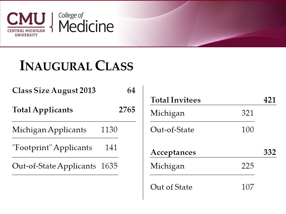 I NAUGURAL C LASS Class Size August 201364 Total Invitees421 Total Applicants2765 Michigan321 Michigan Applicants1130Out-of-State100 Footprint Applicants141 Acceptances332 Out-of-State Applicants1635Michigan225 Out of State107