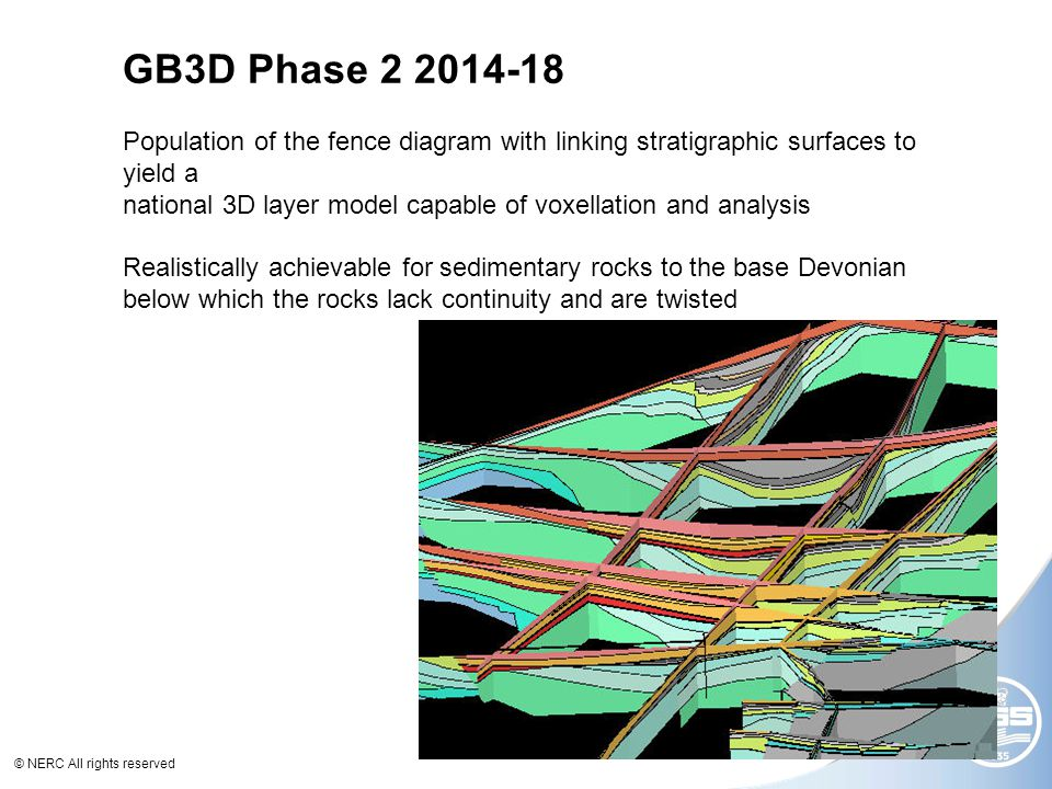 © NERC All rights reserved GB3D Phase 2 2014-18 Population of the fence diagram with linking stratigraphic surfaces to yield a national 3D layer model capable of voxellation and analysis Realistically achievable for sedimentary rocks to the base Devonian below which the rocks lack continuity and are twisted