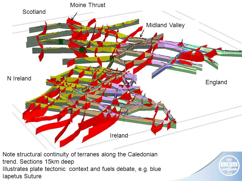 © NERC All rights reserved N Ireland Scotland England Ireland Moine Thrust Midland Valley Note structural continuity of terranes along the Caledonian trend.