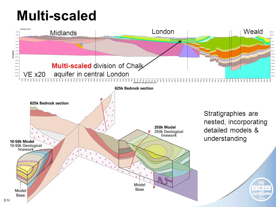 © NERC All rights reserved Multi-scaled Midlands LondonWeald VE x20 Multi-scaled division of Chalk aquifer in central London Stratigraphies are nested, incorporating detailed models & understanding