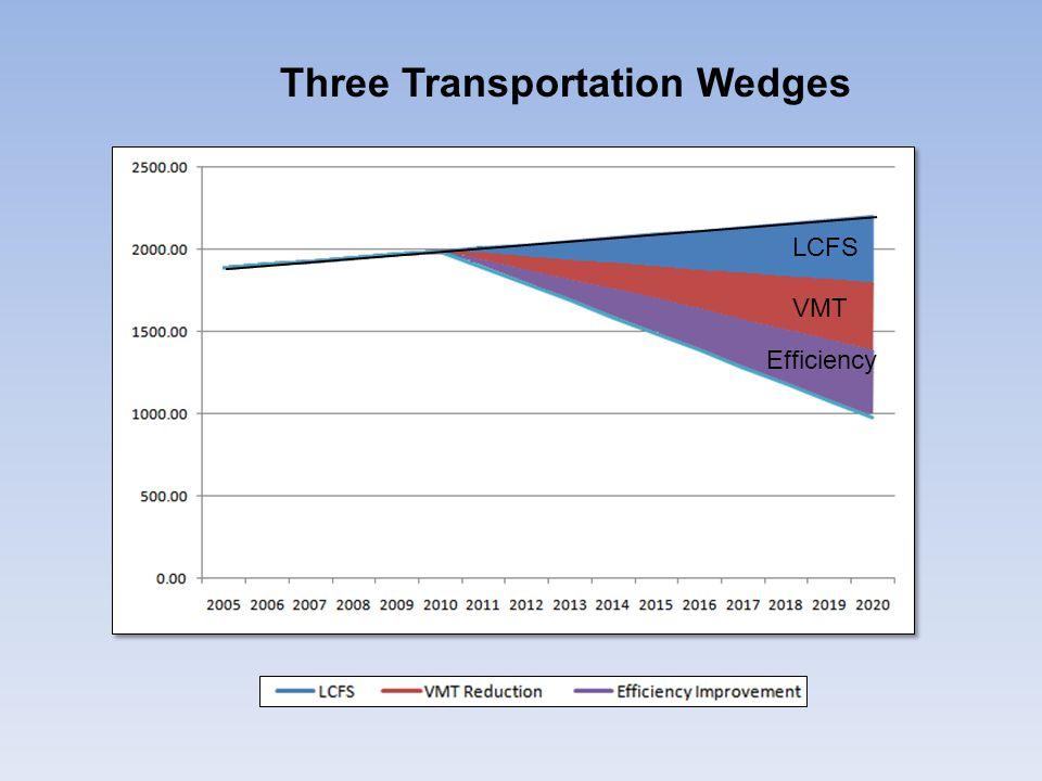 LCFS VMT Efficiency Three Transportation Wedges