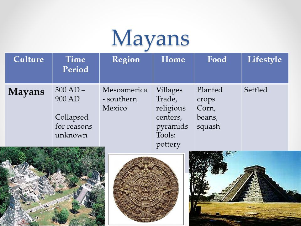 Mayans CultureTime Period RegionHomeFoodLifestyle Mayans 300 AD – 900 AD Collapsed for reasons unknown Mesoamerica - southern Mexico Villages Trade, r
