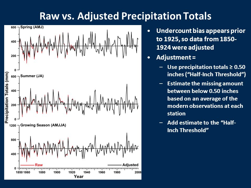 Raw vs. Adjusted Precipitation Totals Undercount bias appears prior to 1925, so data from 1850- 1924 were adjusted Adjustment = –Use precipitation tot
